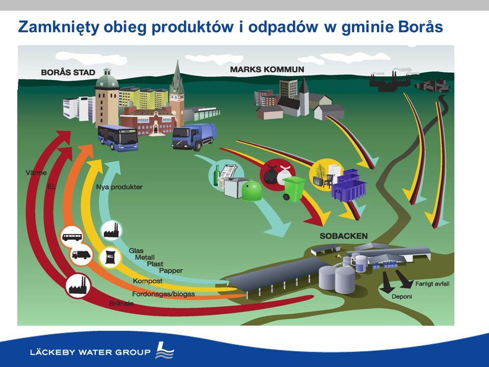 BoråZamkniets - framtidens avfallshantering idag