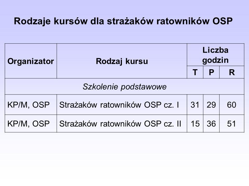 Rodzaje kursów dla strażaków ratowników OSP