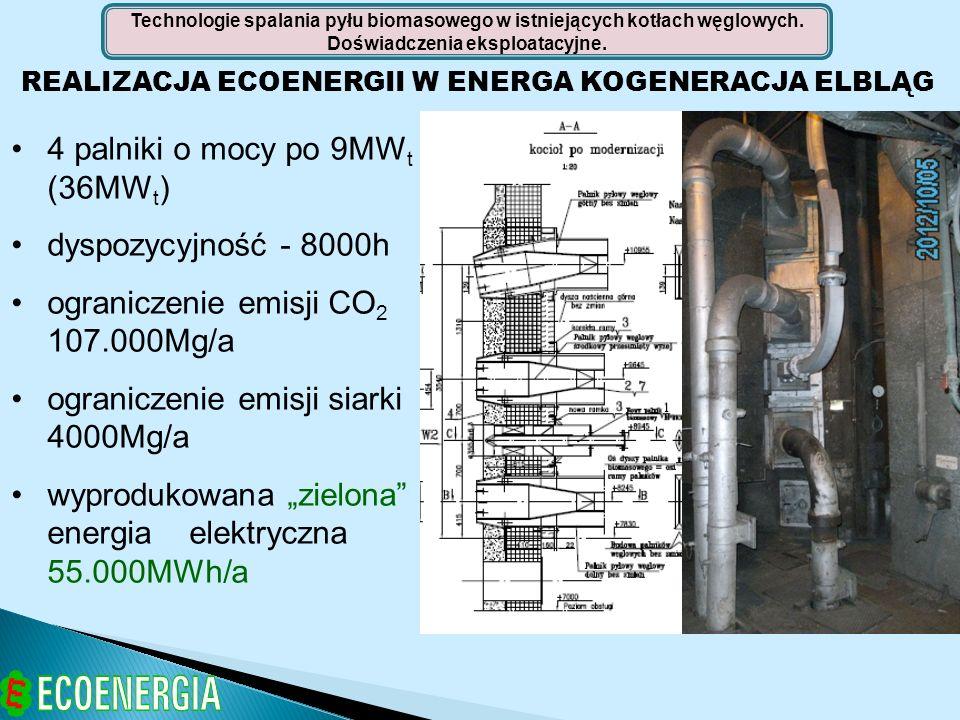 4 palniki o mocy po 9MWt (36MWt) dyspozycyjność - 8000h