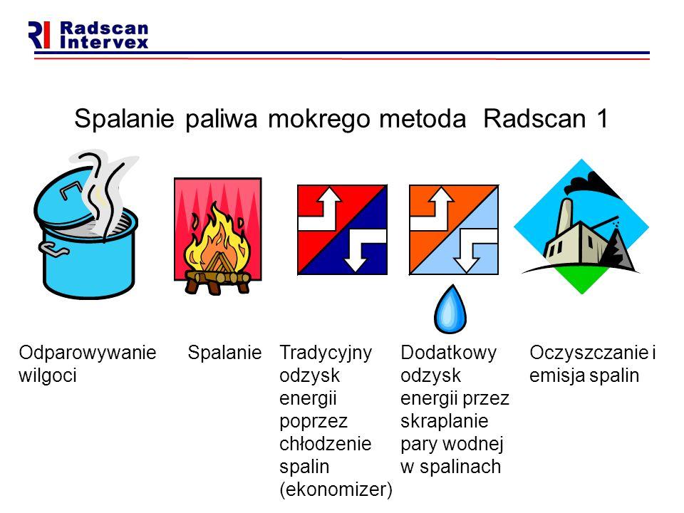 Spalanie paliwa mokrego metoda Radscan 1