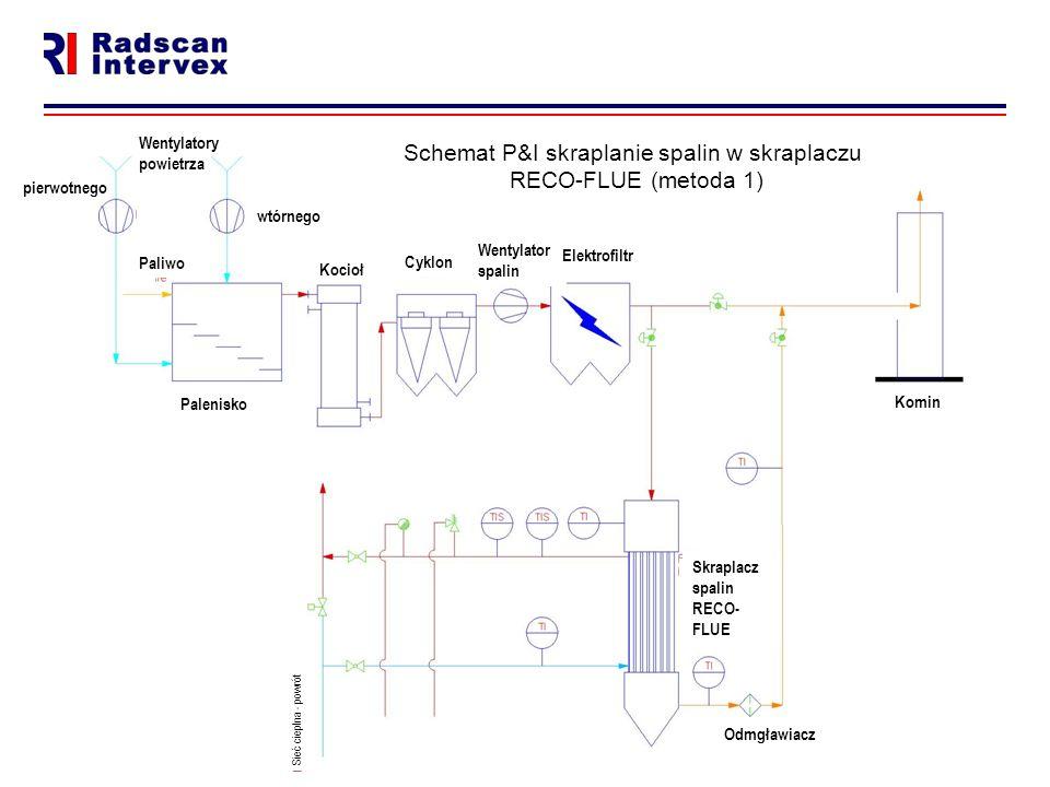 Schemat P&I skraplanie spalin w skraplaczu RECO-FLUE (metoda 1)