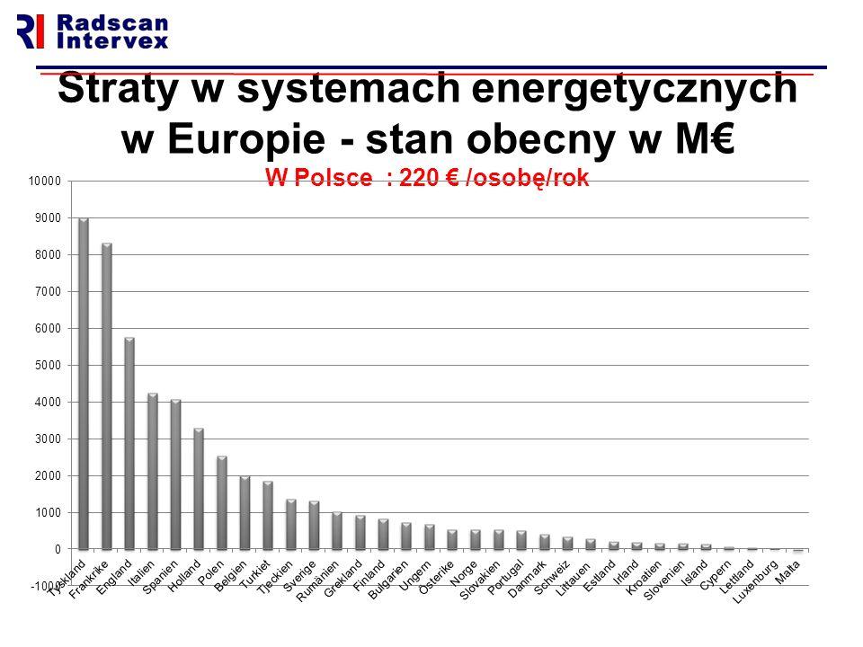 Straty w systemach energetycznych w Europie - stan obecny w M€ W Polsce : 220 € /osobę/rok