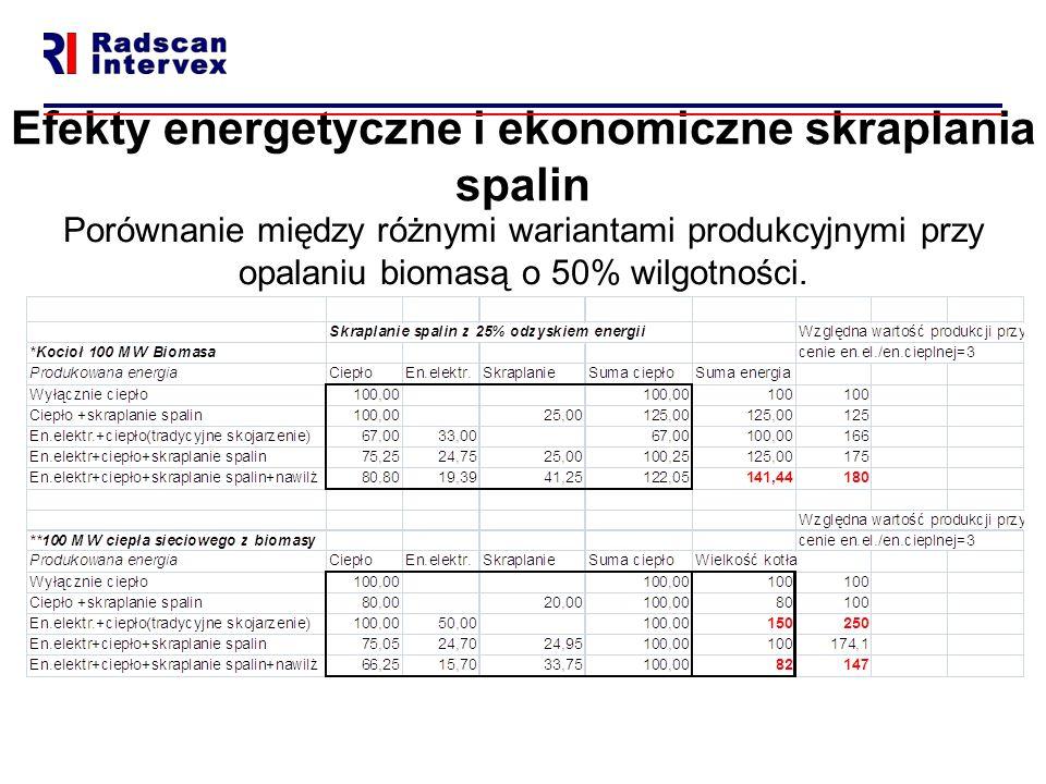 Efekty energetyczne i ekonomiczne skraplania spalin