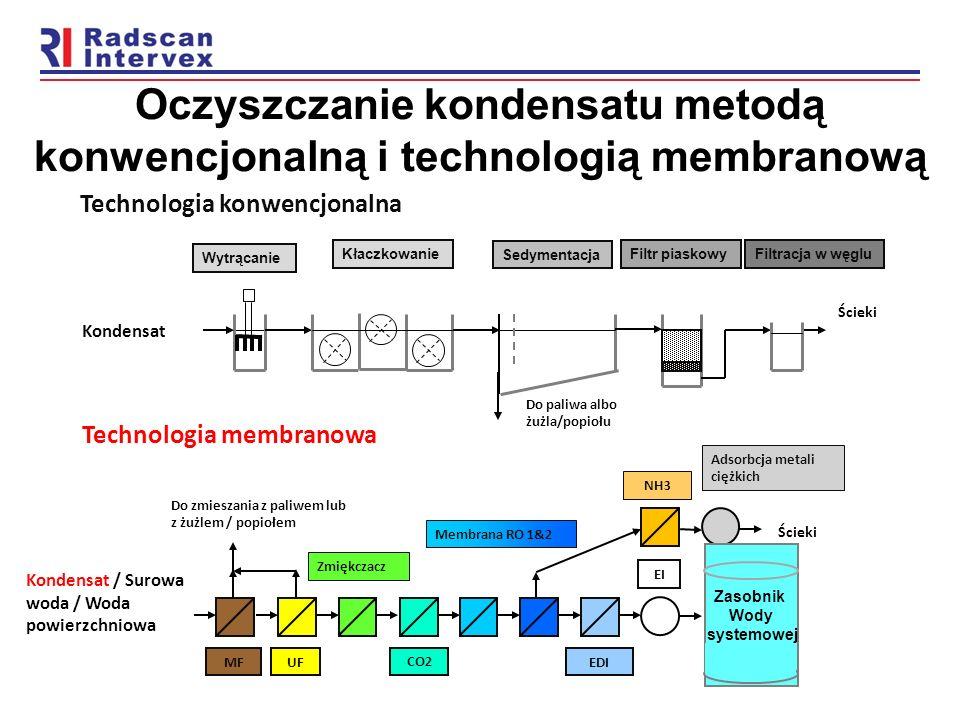 Oczyszczanie kondensatu metodą konwencjonalną i technologią membranową