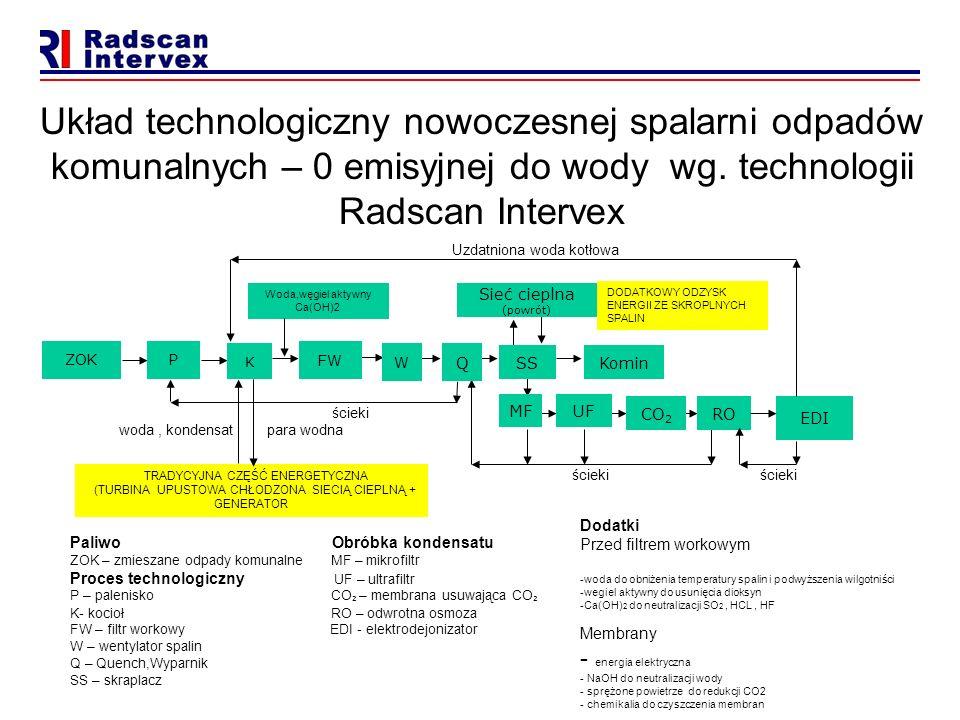 Układ technologiczny nowoczesnej spalarni odpadów komunalnych – 0 emisyjnej do wody wg. technologii Radscan Intervex