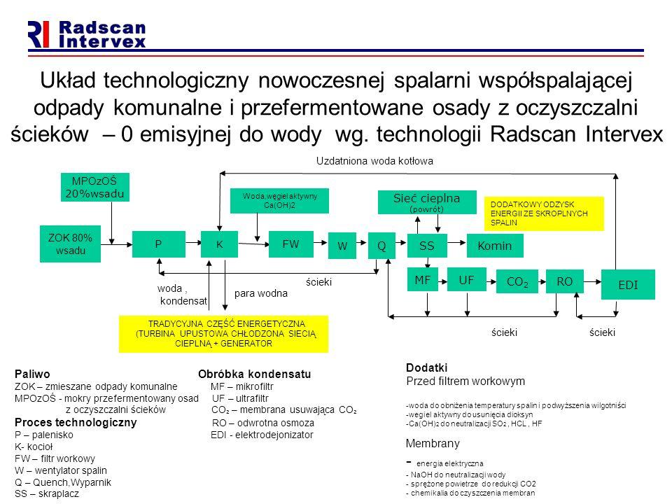 Układ technologiczny nowoczesnej spalarni współspalającej odpady komunalne i przefermentowane osady z oczyszczalni ścieków – 0 emisyjnej do wody wg. technologii Radscan Intervex