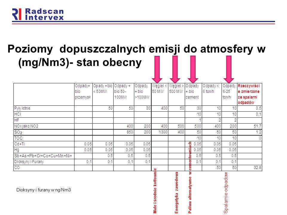 Poziomy dopuszczalnych emisji do atmosfery w (mg/Nm3)- stan obecny