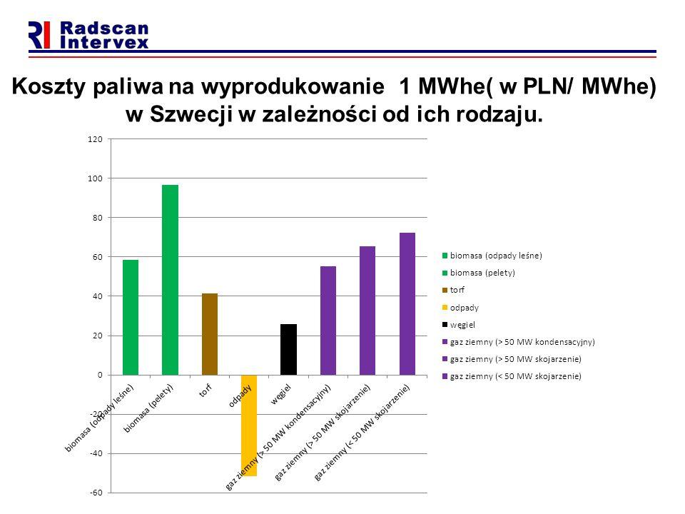 Koszty paliwa na wyprodukowanie 1 MWhe( w PLN/ MWhe) w Szwecji w zależności od ich rodzaju.