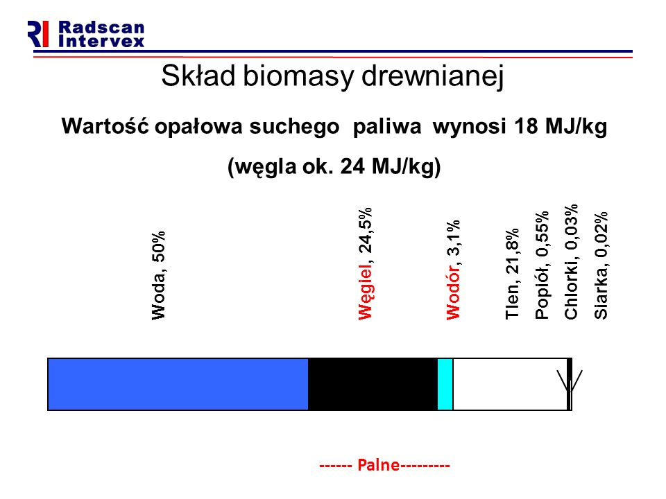 Skład biomasy drewnianej