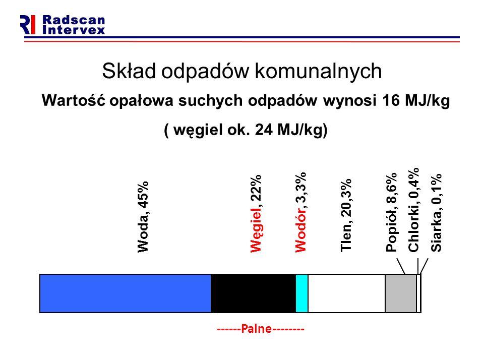 Skład odpadów komunalnych