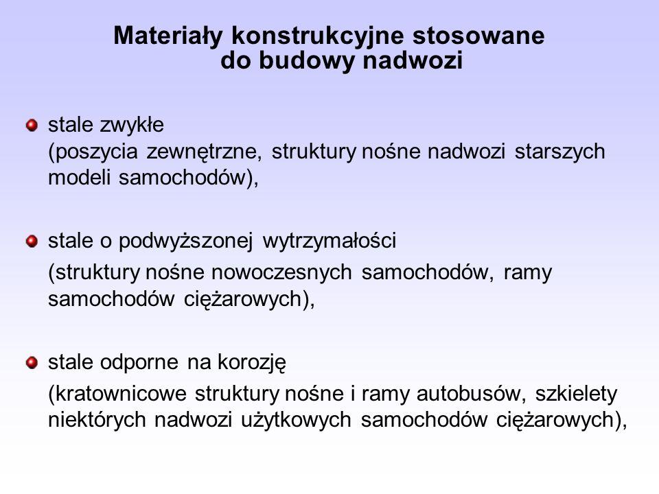 Materiały konstrukcyjne stosowane do budowy nadwozi