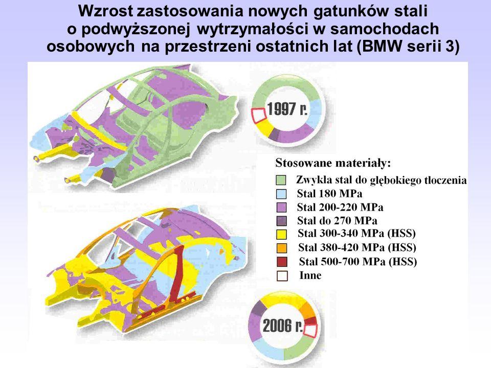 Wzrost zastosowania nowych gatunków stali o podwyższonej wytrzymałości w samochodach osobowych na przestrzeni ostatnich lat (BMW serii 3)