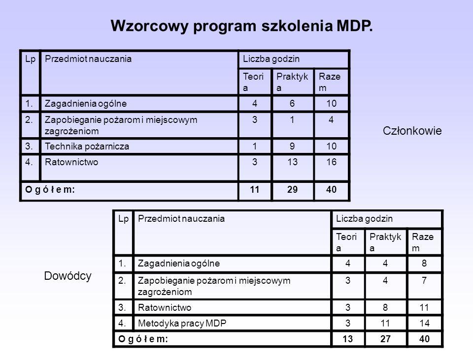 Wzorcowy program szkolenia MDP.