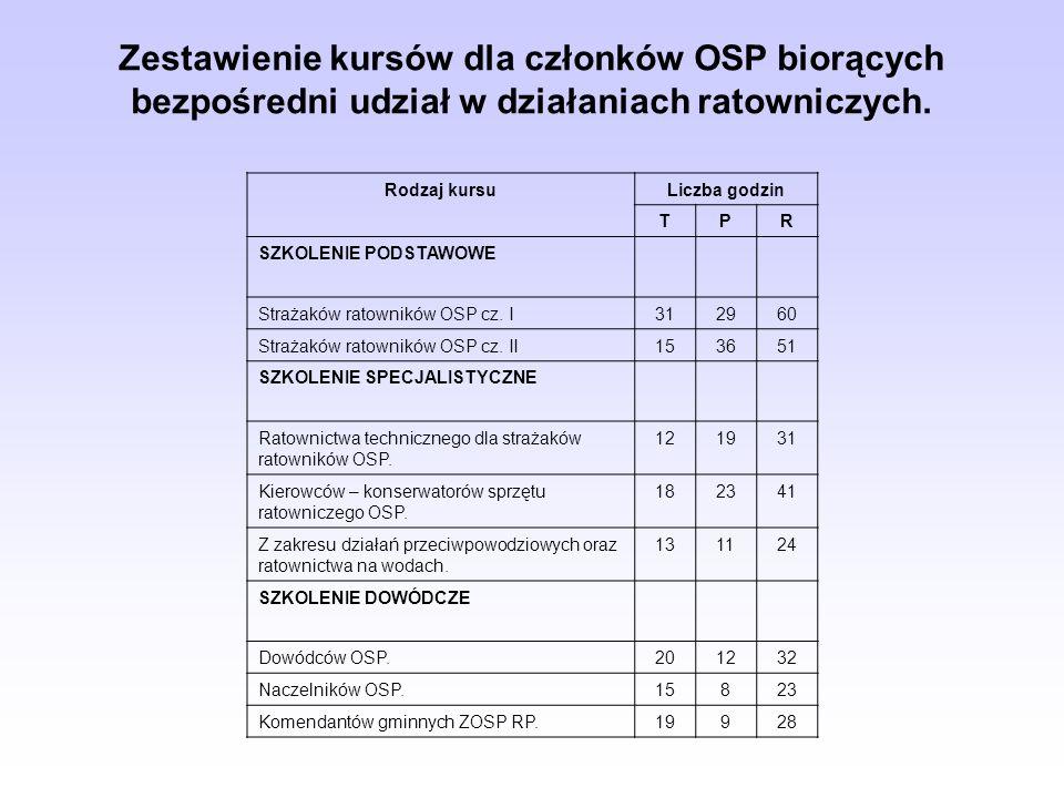 Zestawienie kursów dla członków OSP biorących bezpośredni udział w działaniach ratowniczych.