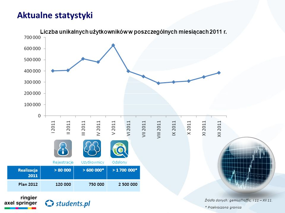 Liczba unikalnych użytkowników w poszczególnych miesiącach 2011 r.