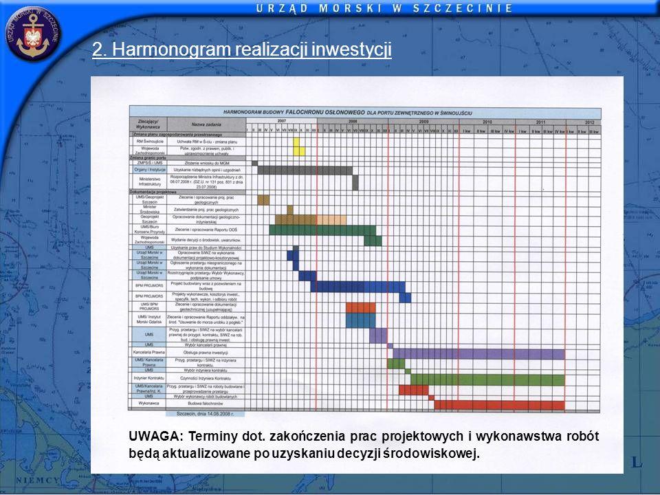 2. Harmonogram realizacji inwestycji