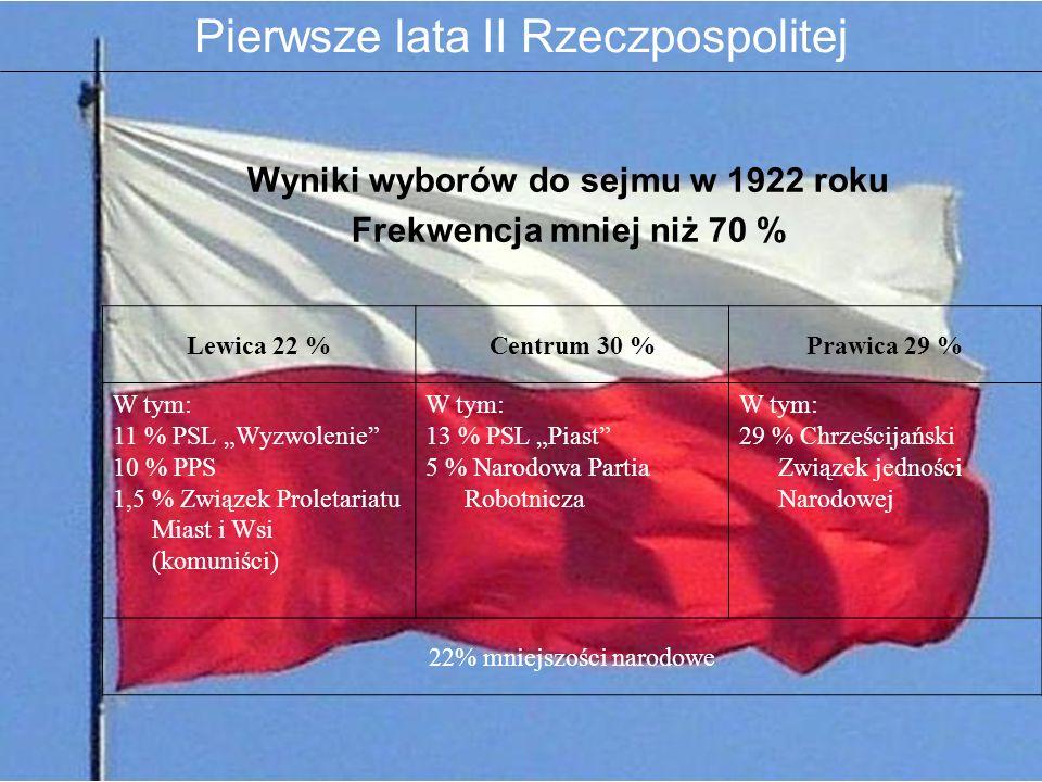 Wyniki wyborów do sejmu w 1922 roku