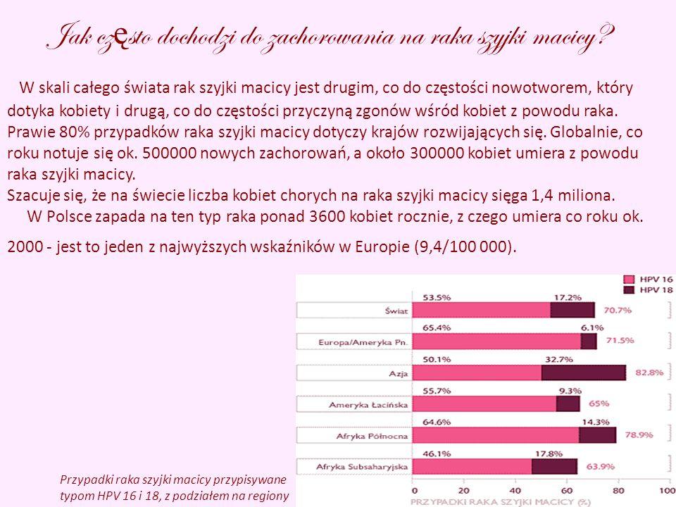 Jak często dochodzi do zachorowania na raka szyjki macicy
