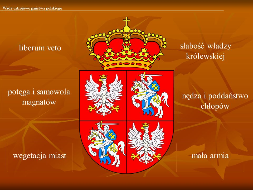 słabość władzy królewskiej liberum veto