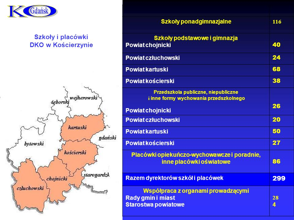 K O Szkoły i placówki DKO w Kościerzynie 299 Szkoły ponadgimnazjalne