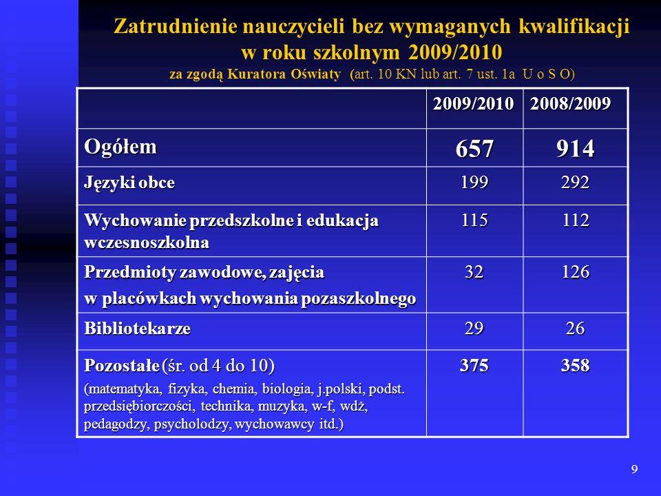 Zatrudnienie nauczycieli bez wymaganych kwalifikacji w roku szkolnym 2009/2010 za zgodą Kuratora Oświaty (art. 10 KN lub art. 7 ust. 1a U o S O)