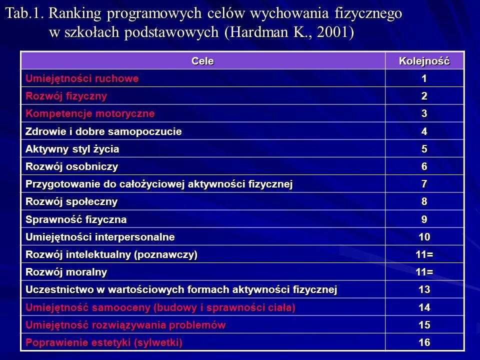 Tab.1. Ranking programowych celów wychowania fizycznego w szkołach podstawowych (Hardman K., 2001)