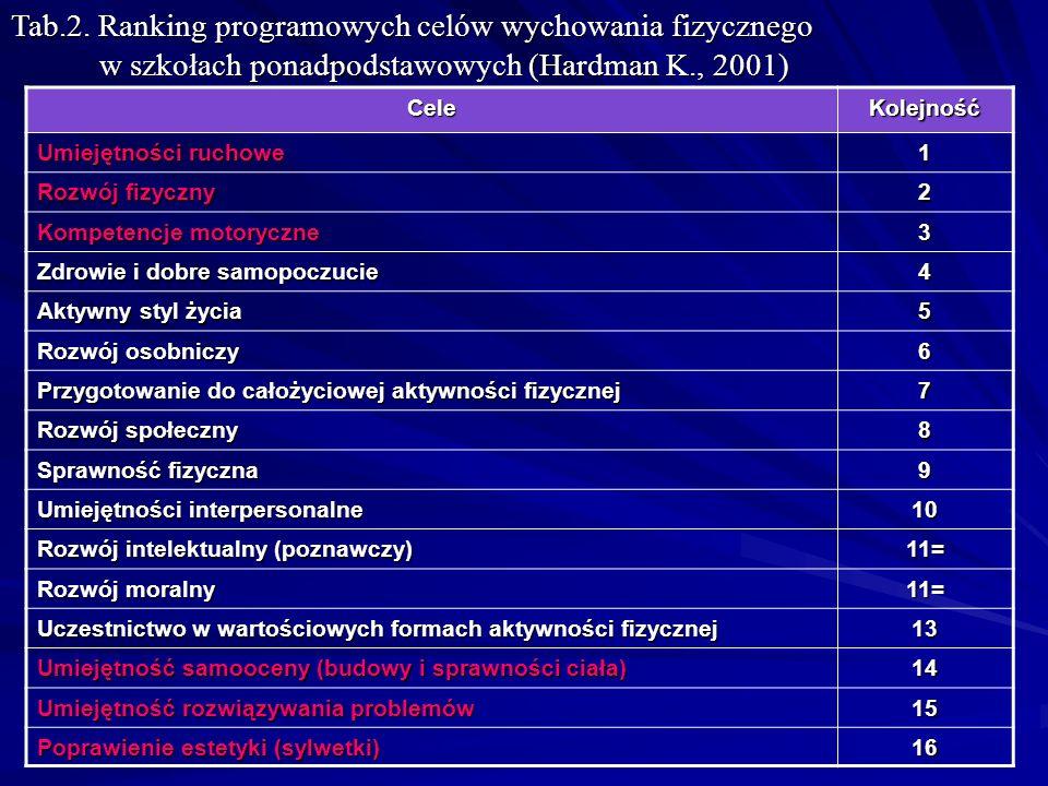 Tab.2. Ranking programowych celów wychowania fizycznego w szkołach ponadpodstawowych (Hardman K., 2001)