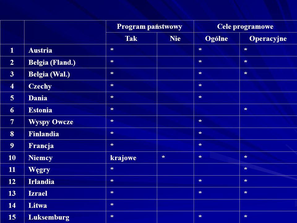 Program państwowy. Cele programowe. Tak. Nie. Ogólne. Operacyjne. 1. Austria. * 2. Belgia (Fland.)