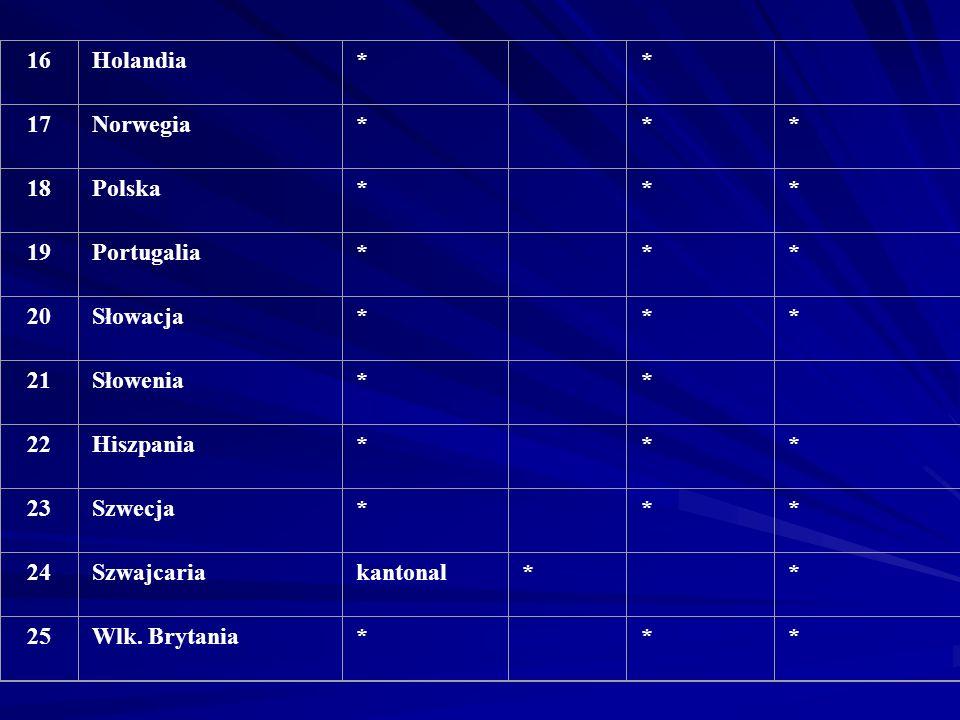 16 Holandia. * 17. Norwegia. 18. Polska. 19. Portugalia. 20. Słowacja. 21. Słowenia. 22.