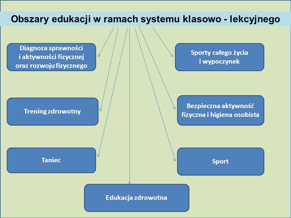 Obszary edukacji w ramach systemu klasowo - lekcyjnego