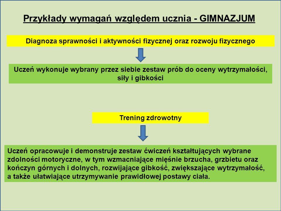 Przykłady wymagań względem ucznia - GIMNAZJUM