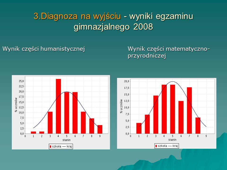 3.Diagnoza na wyjściu - wyniki egzaminu gimnazjalnego 2008