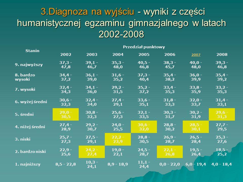 3.Diagnoza na wyjściu - wyniki z części humanistycznej egzaminu gimnazjalnego w latach 2002-2008