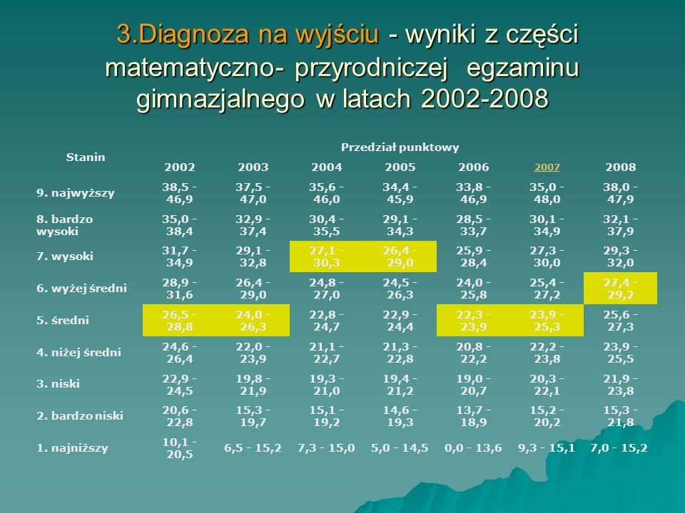 3.Diagnoza na wyjściu - wyniki z części matematyczno- przyrodniczej egzaminu gimnazjalnego w latach 2002-2008