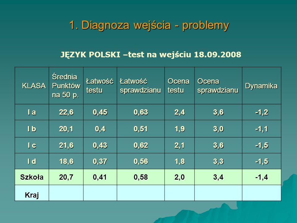 1. Diagnoza wejścia - problemy
