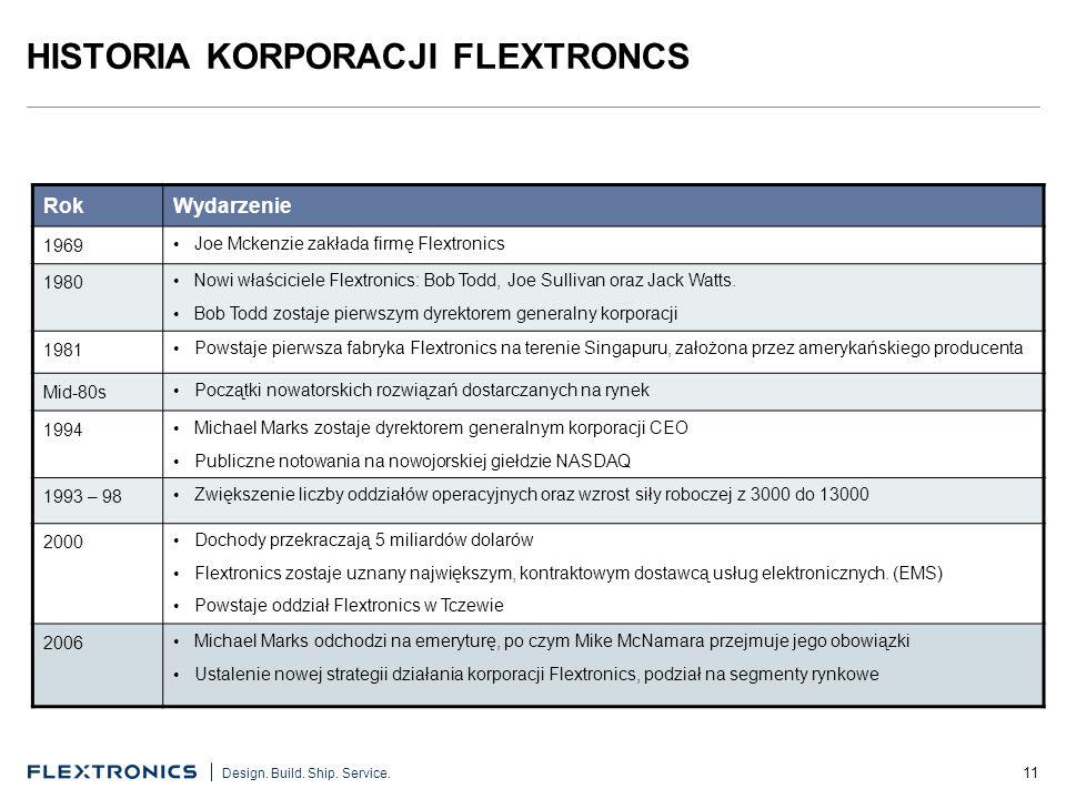 HISTORIA KORPORACJI FLEXTRONCS