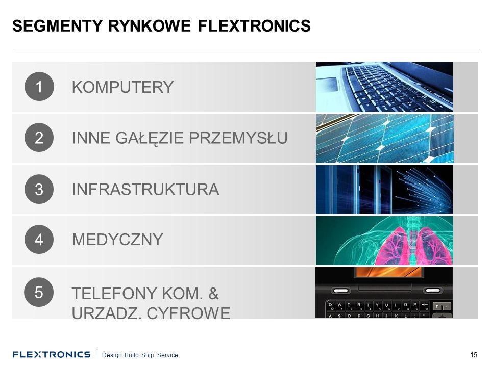 SEGMENTY RYNKOWE FLEXTRONICS