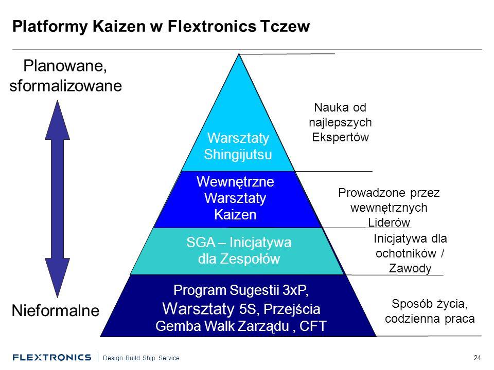 Platformy Kaizen w Flextronics Tczew