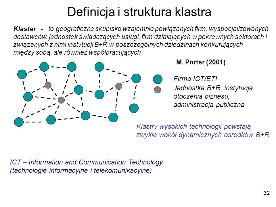 Definicja i struktura klastra