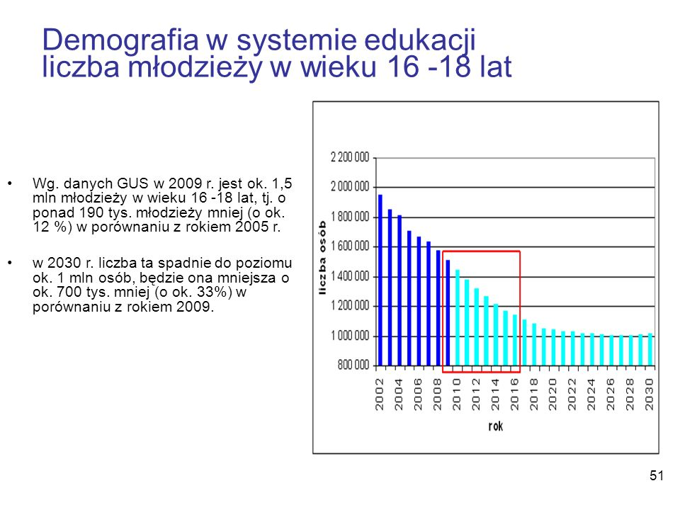 Demografia w systemie edukacji liczba młodzieży w wieku 16 -18 lat