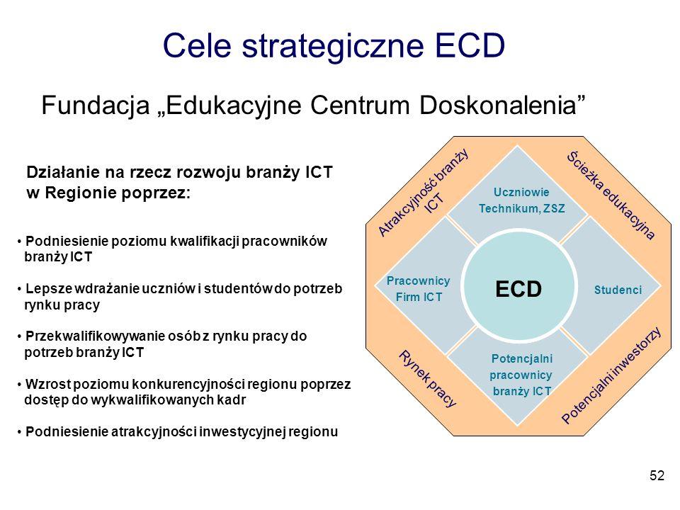 """Cele strategiczne ECD Fundacja """"Edukacyjne Centrum Doskonalenia ECD"""