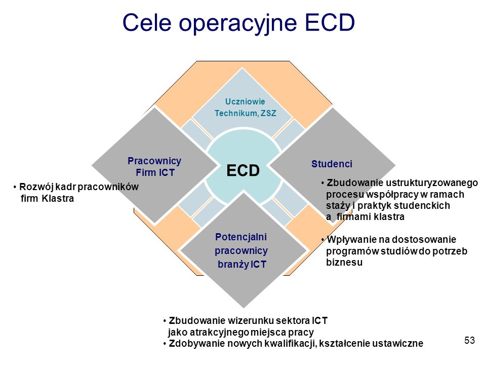 Cele operacyjne ECD ECD Character Pracownicy Firm ICT Studenci