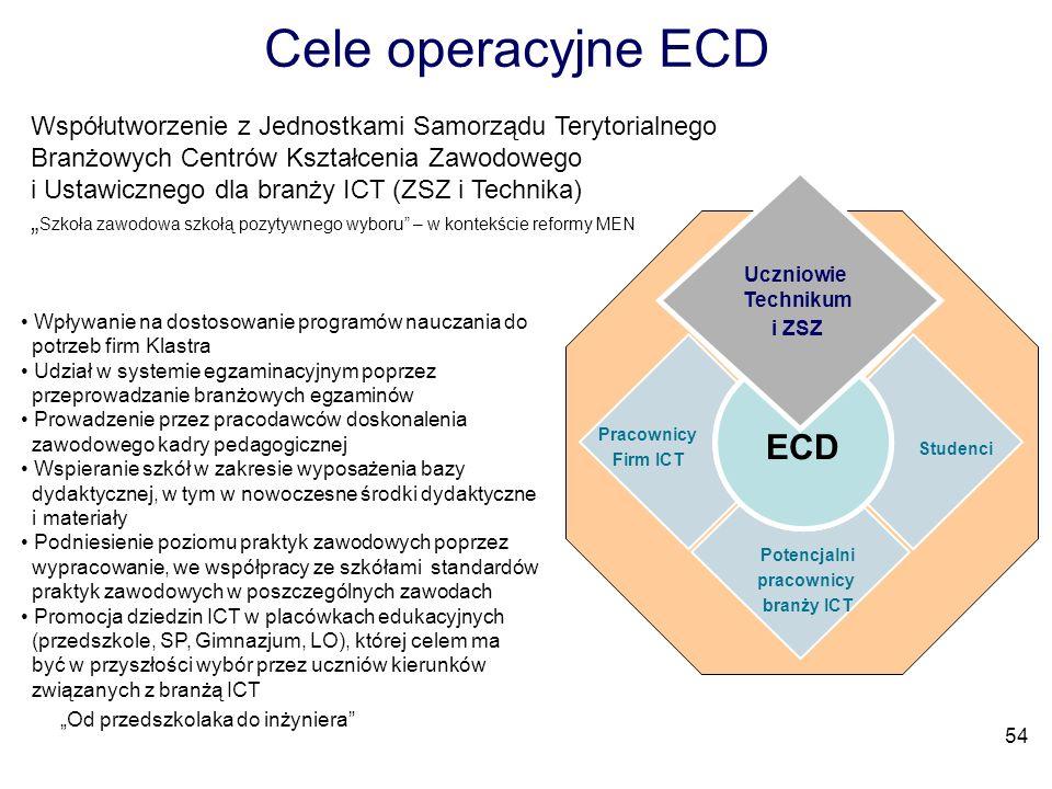 Cele operacyjne ECD ECD