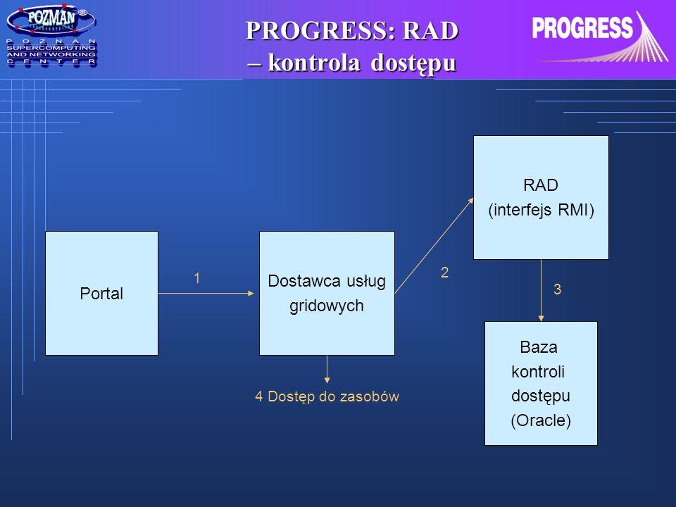 PROGRESS: RAD – kontrola dostępu