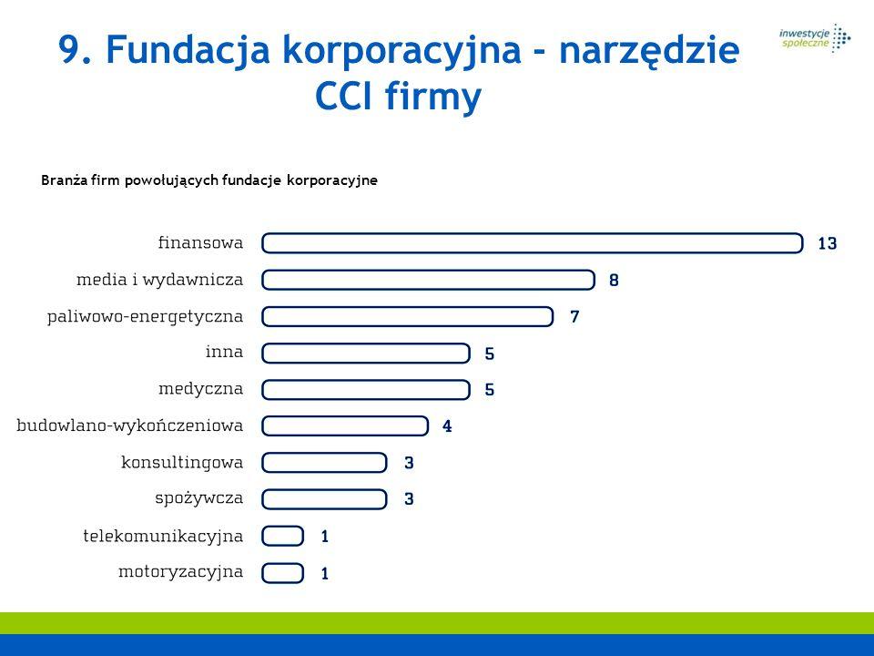9. Fundacja korporacyjna - narzędzie CCI firmy