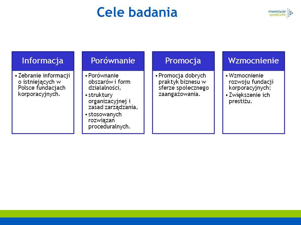 Cele badania Informacja. Zebranie informacji o istniejących w Polsce fundacjach korporacyjnych. Porównanie.