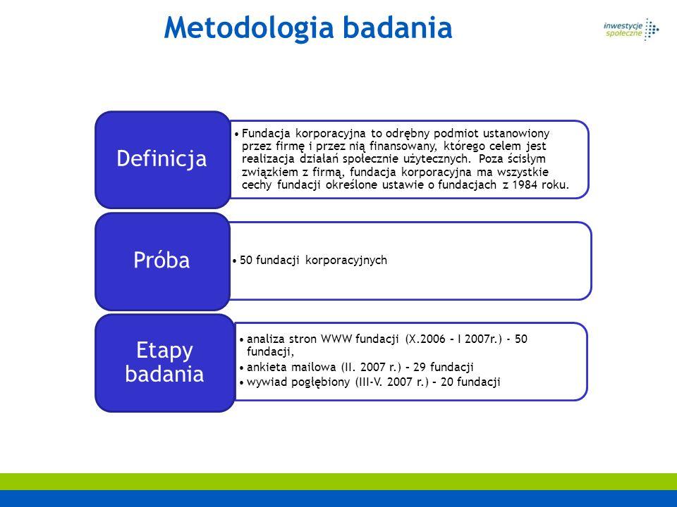 Metodologia badania Etapy badania Definicja Próba