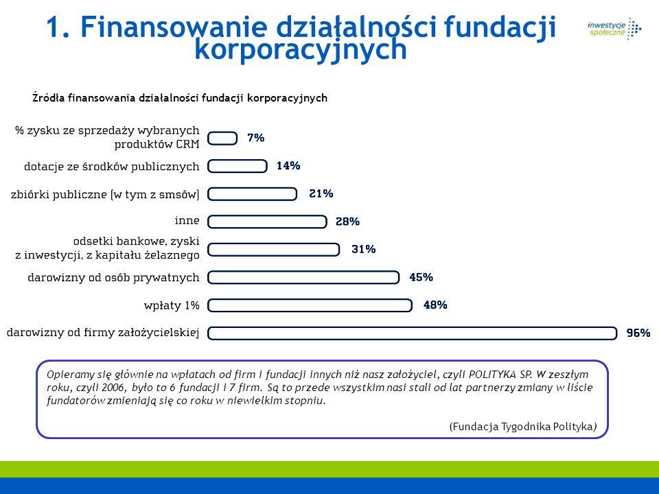 1. Finansowanie działalności fundacji korporacyjnych