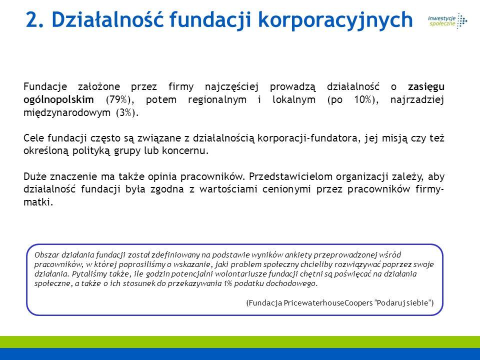 2. Działalność fundacji korporacyjnych