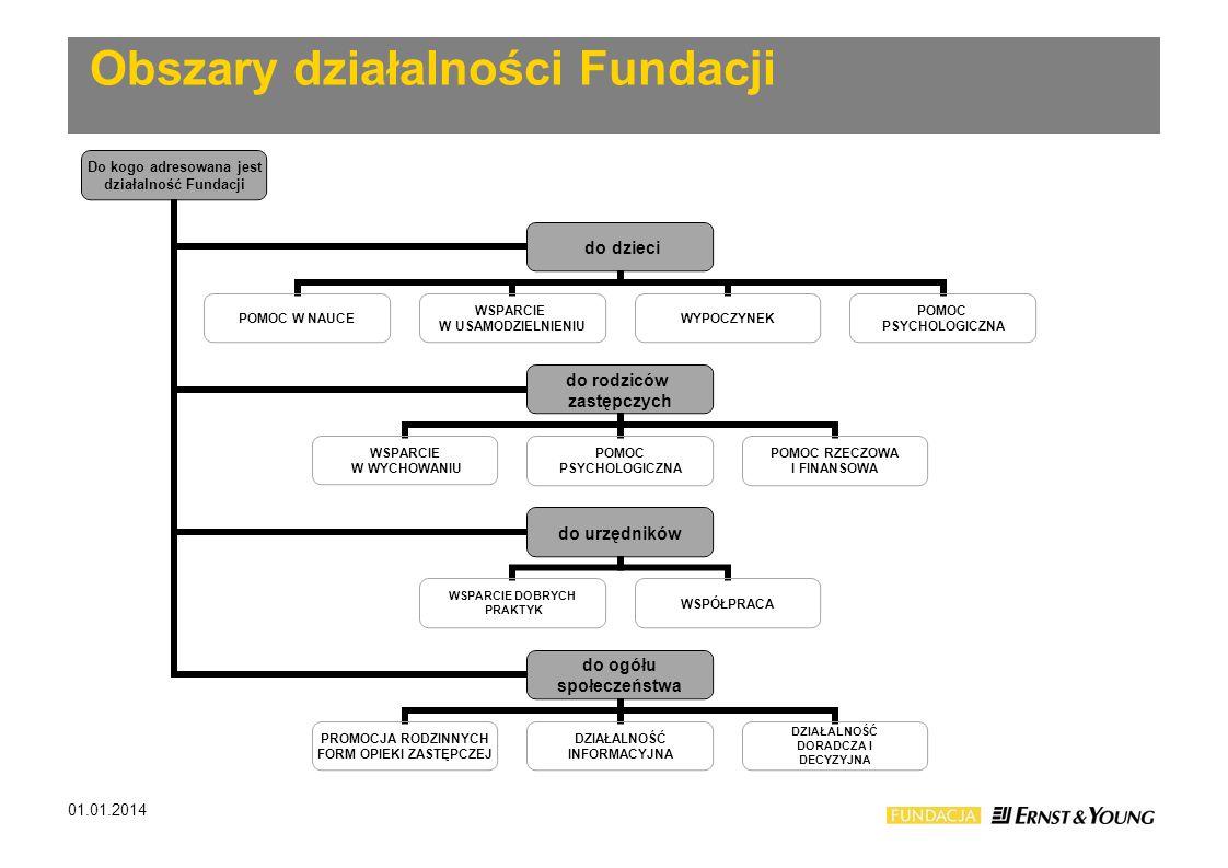 Obszary działalności Fundacji